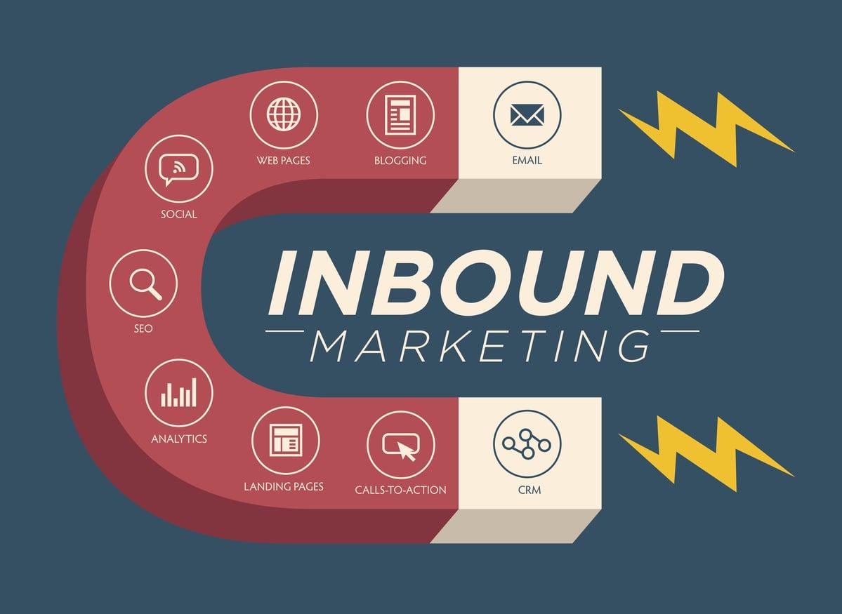 Inbound Marketing là gì? Ưu điểm và ví dụ về Inbound Marketing - Nguyễn Văn  Thắng