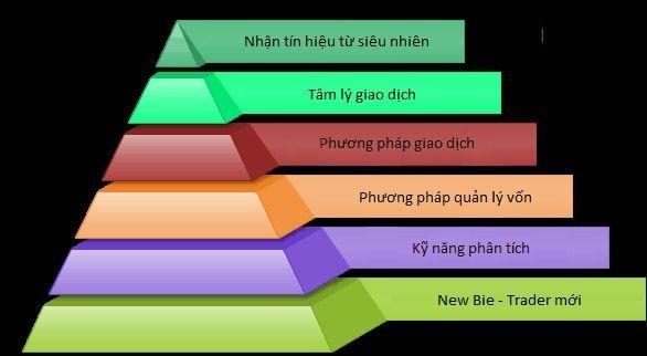 Các cấp độ của trader trên thị trường forex - Nguyễn Văn Thắng